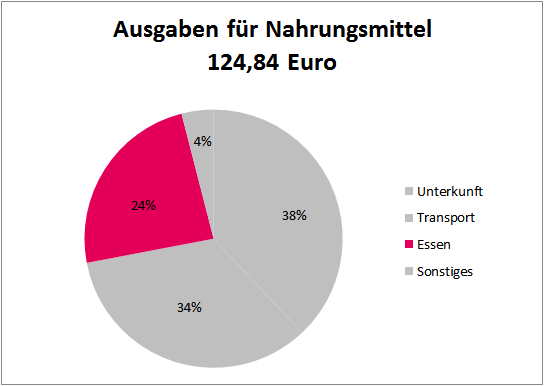 interesting. Singles Gilching jetzt kostenlos kennenlernen agree, the remarkable information